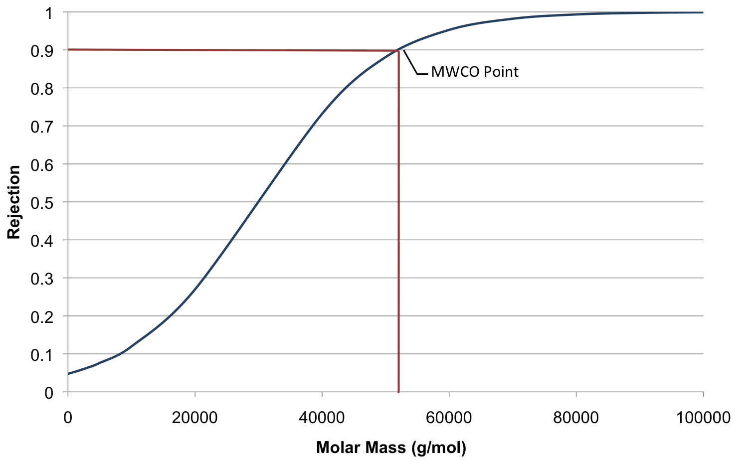 mwco membrane definition